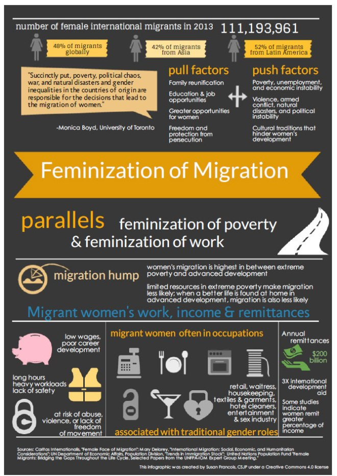 Infographic on the feminization of migration