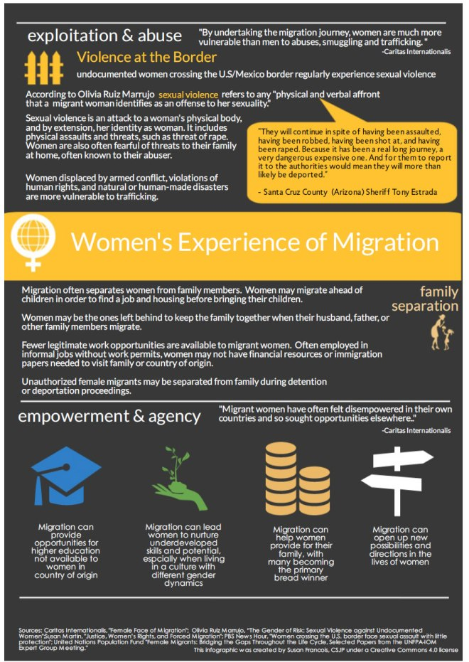 Infographic on women's experience of migration